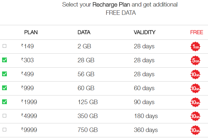 jio prime plans with extra data