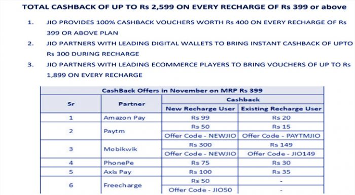 JIO Triple Cashback Offer Up to Rs 2599