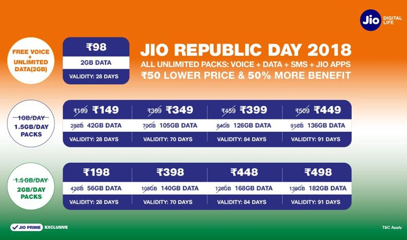 jio-Republic-Day-Offers 2018