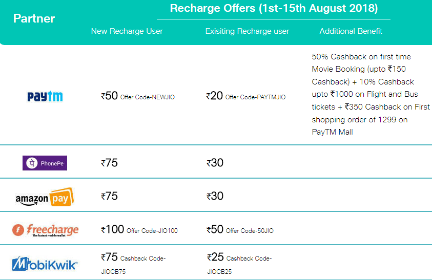 Recharge Offers in august 2018